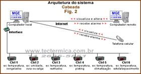 Figura 2: Rede de supervisão remota cabeada