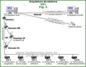 Figura 3: Rede wireless para monitoramento a distancia